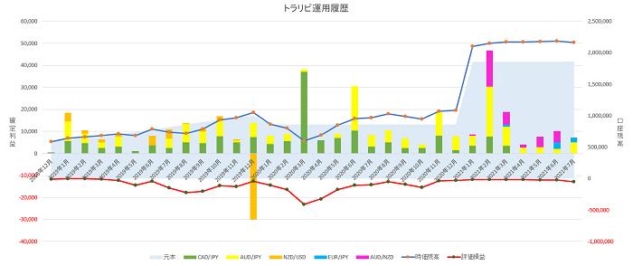 トラリピ運用31ヶ月の実績グラフ